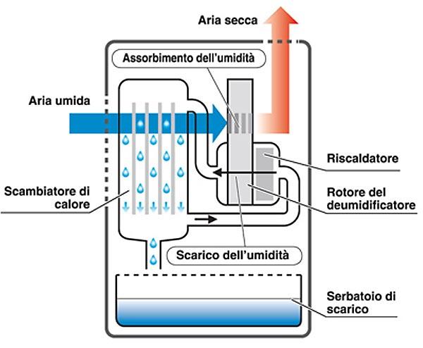 Schema funzionamento deumidificatore